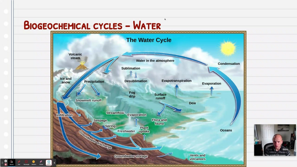 Topic 4: The Water Cycle