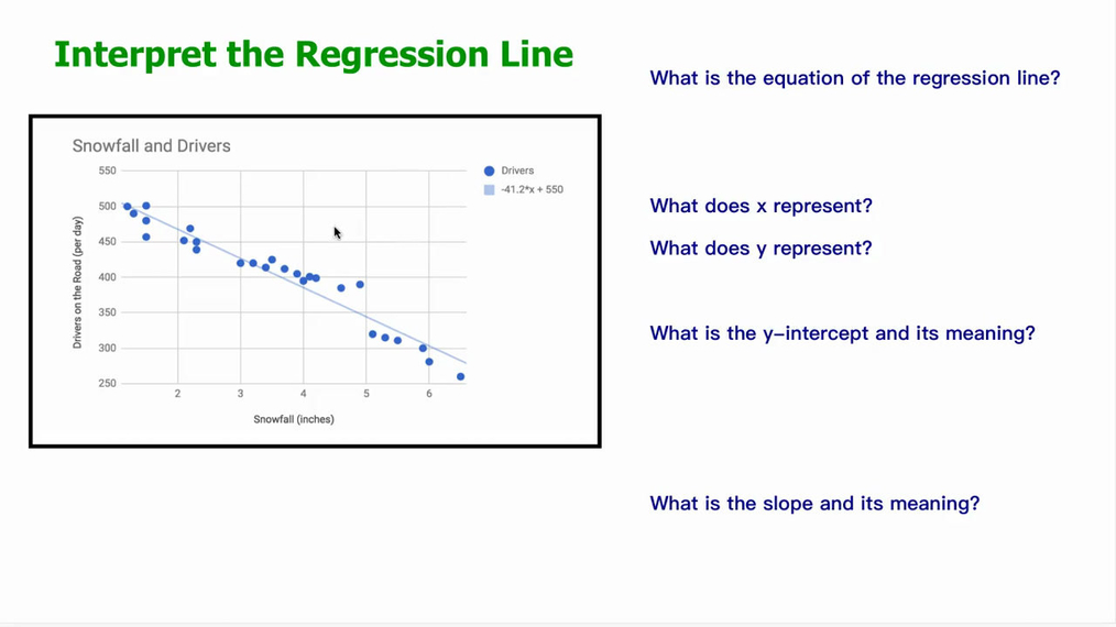 Interpret the Regression Line Ex2.mp4