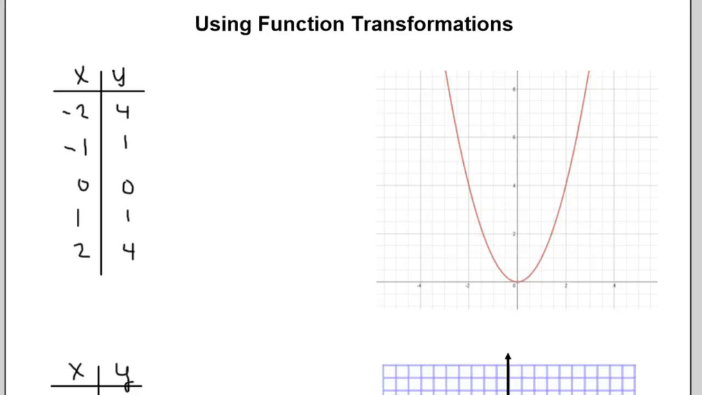 Function Transformations.mp4