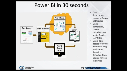 Intro to Power BI