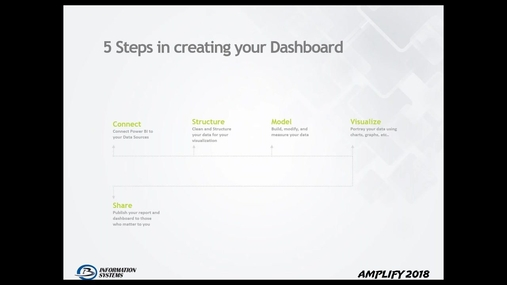 Get a complete view of your organization with Power BI