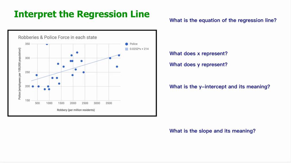 Interpret the Regression Line Ex3.mp4