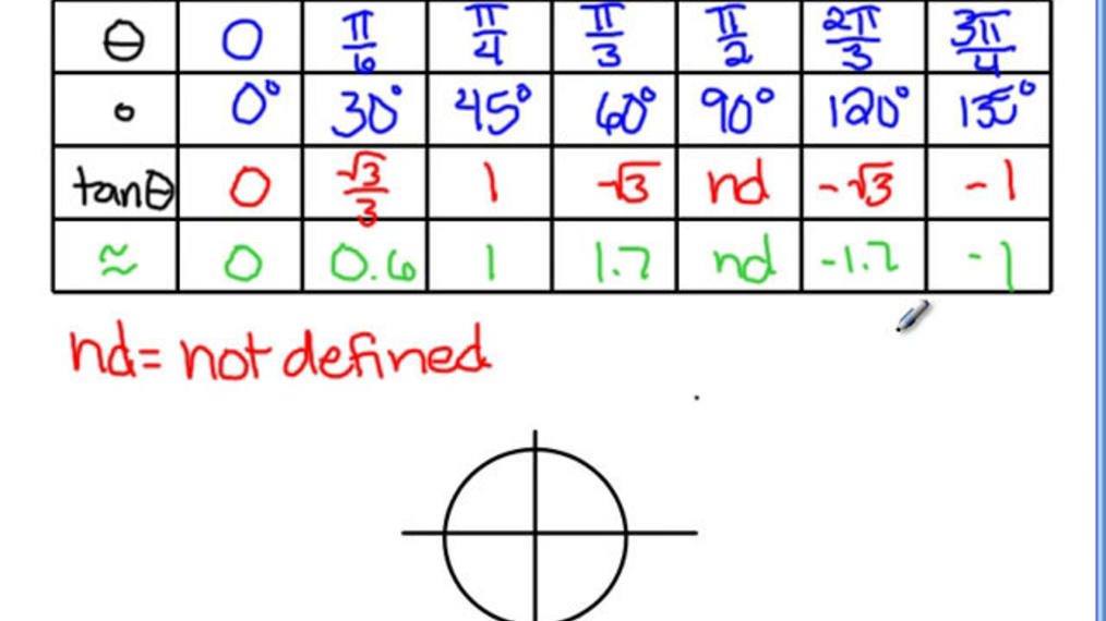 11.3 - Graphing Tangent Functions.mp4