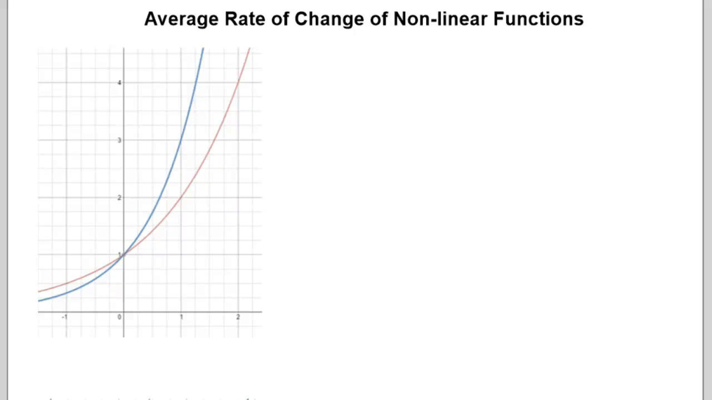 Average Rate of Change of Non-Linear Functions.mp4