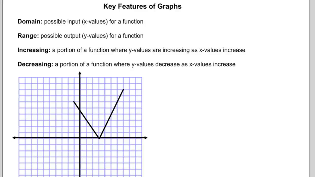 Key Features of Functions.mp4