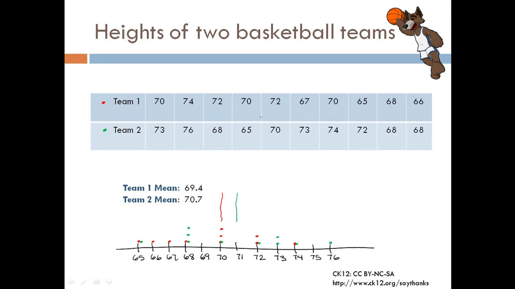 Measures of Spread Basketball Teams.mp4