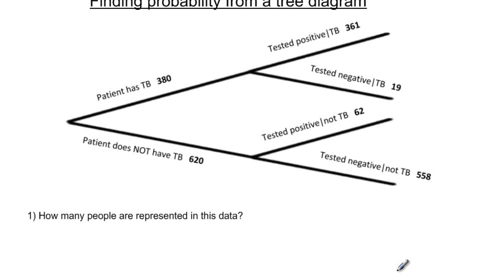 Finding Probability From a Tree Diagram.mp4