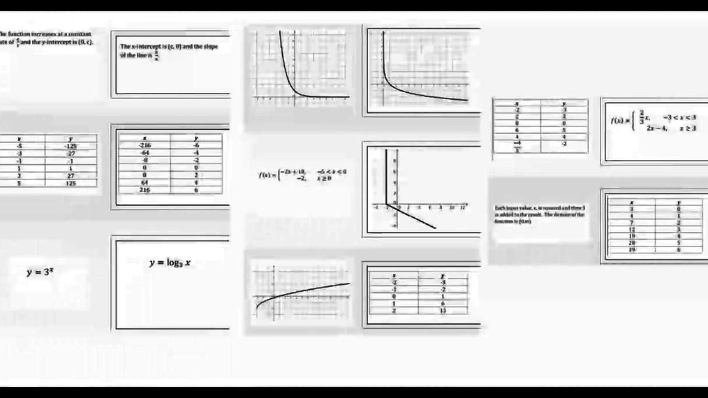 SM III 1.5 Inverse Functions Part 1.mp4