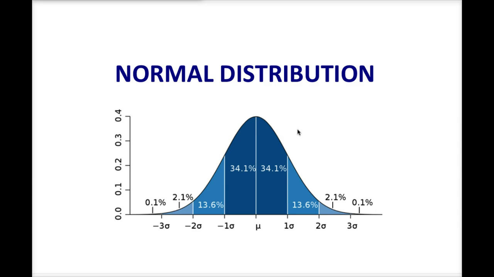 Intro Stats_ The Normal Distribution.mp4